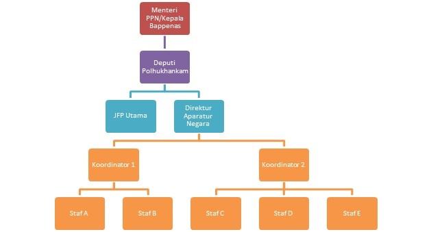 Struktur Organisasi Apneg